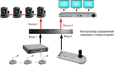 контроллер управления видеокоммутатором и поворотными видеокамерами