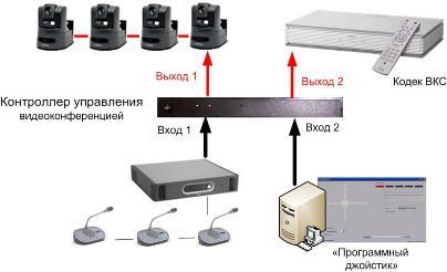 программа управления камерами ВКС - программный джойстик